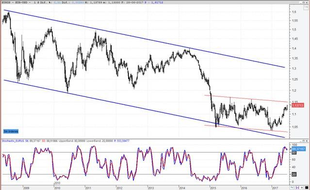 Divisas Usd Tiempo Real Euro Dólar Cambio Cotización Eur