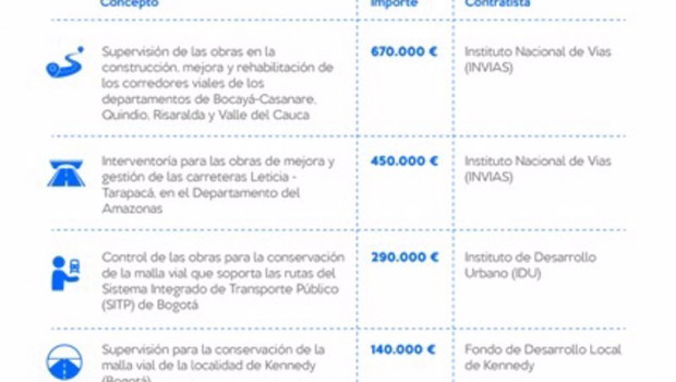 ep infografia sobre los cuatro proyectos que realizara intecsa-inarsa en colombia