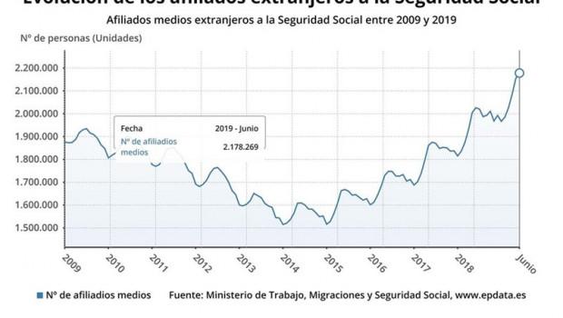 ep afiliados medios extranjerosla seguridad social20092019conjuntoestado