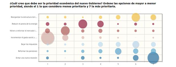 encuesta bolsamania grafico 3 prioridad economica